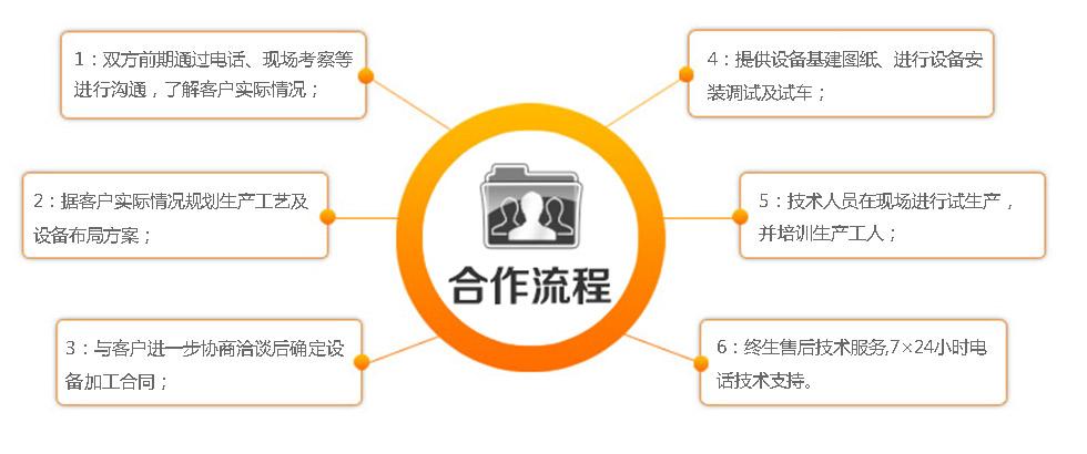 与催化燃烧设备厂家的合作流程