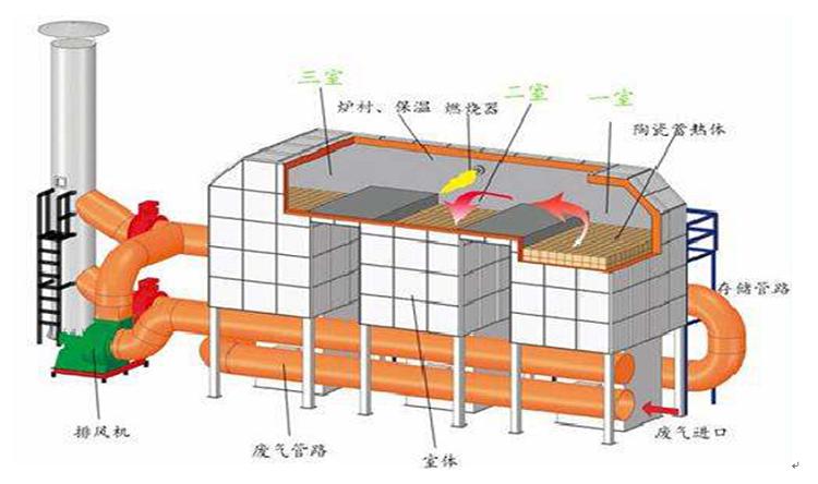 RCO催化燃烧设备工作原理