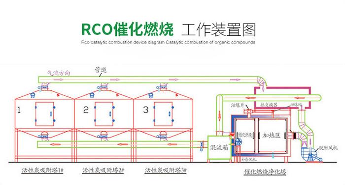 催化燃烧环保设备工作原理